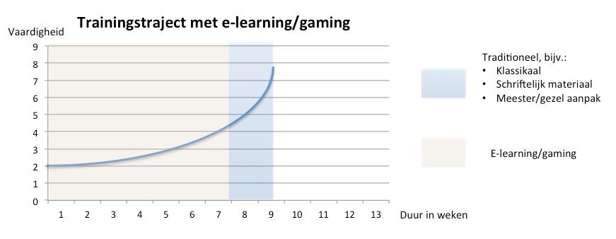 grafiek traininggemengd
